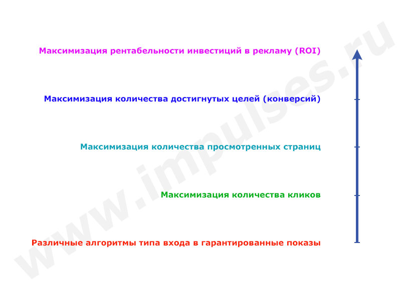 effektivnost-kontekstnoy-reklamy